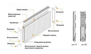Радіатор сталевий панельний 22 тип нижній 300 на 900 мм Kalde 1360 Вт, фото 2