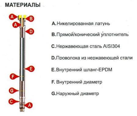 Шланг водяний ПОСИЛЕНИЙ Tucai TAQ SUPER HG-1212-300 1/2*1/2 ВВ 0,3 м нержавійка, фото 2
