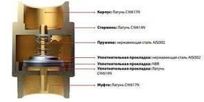 """Клапан зворотного ходу води ITAP EUROPA 100 з латунним штоком 1"""", фото 2"""