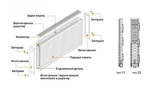Радіатор сталевий панельний 22 тип нижній 500 на 1100 мм Kalde 2485 Вт, фото 2