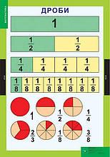 Демонстраційні таблиці Математика 3-4 класи НУШ Генеза