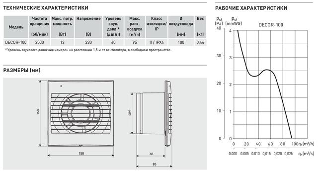 вентилятор осевой DECOR 100 технические характеристики