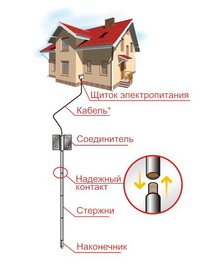 комплект заземления Profi Systems (КЗ-ОЦ)