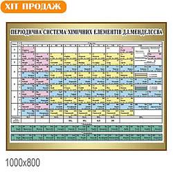 Банер таблиця Менделєєва, розмір 1,5 х 2 м