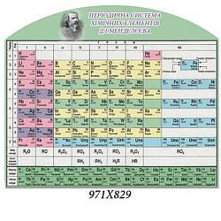 Стенд таблиця Менделєєва