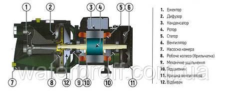 Поверхностный самовсасывающий насос JET-100 KOER, Hmax 43м, Qmax 50л/мин, P 750Вт, фото 2