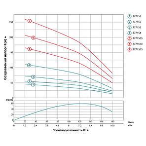 Відцентровий Насос свердловинний 380В 4.0 кВт H 170(110)м Q 180(130)л/хв Ø102мм AQUATICA (DONGYIN) (7771563), фото 2