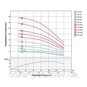 Відцентровий Насос свердловинний 380В 3.0 кВт H 188(124)м Q 140(100)л/хв Ø102мм AQUATICA (DONGYIN) (7771453), фото 2