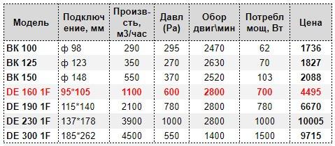 Цены на вентиляторы