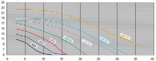 Hayward K-FLO SPK12615XY1 (220В, 1.5НР) 21,9 м3/ч насос для бассейна, фото 3