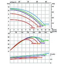 Фільтраційна установка Emaux FSF500 (11 м3/год, D535), фото 2