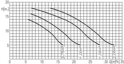 Kripsol KNG 100 - 15.9 м3/ч насос для бассейна - водопада - фонтана , фото 3