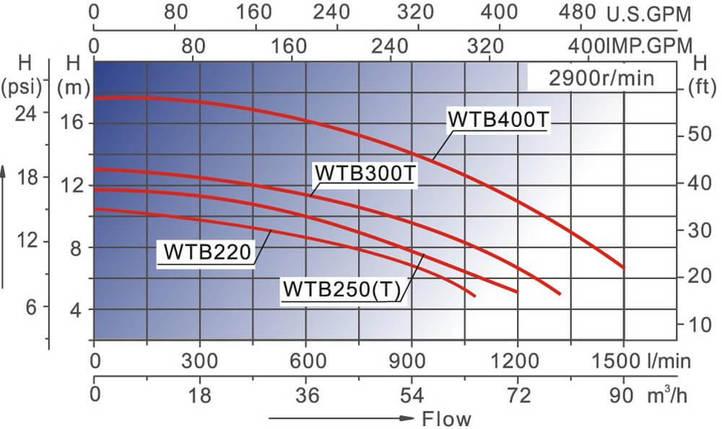 AquaViva LX WTB400T/ZWE400T 80 м3/ч (380В) насос для бассейна - водопада - фонтана, фото 2