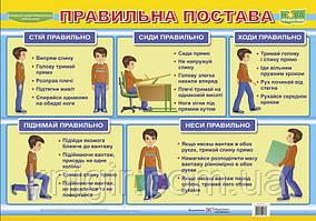 Правильна постава (плакат)