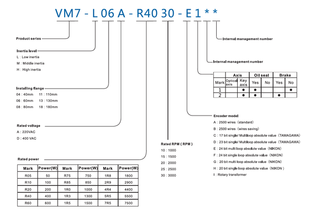 Серводвигатель VM7-L06A-R2030-D1 200 Вт 3000 об/мин 0.64 Нм 1х220В энкодер 23 бита VEICHI