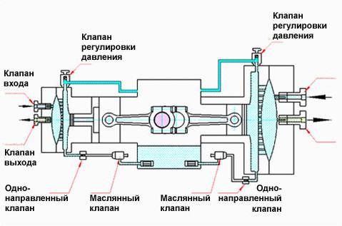 Мембранный воздушный компрессоры