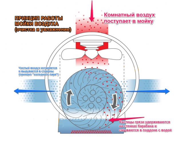Мойка-увлажнитель воздуха Neoclima MP-25