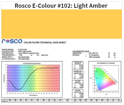 Фильтр Rosco E-Colour+ 102 Light Amber Roll (61022)