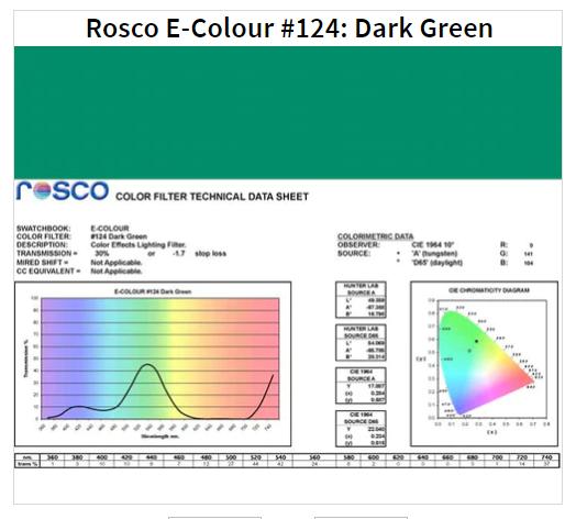 Фильтр Rosco E-Colour+ 124 Dark Green Roll (61242)