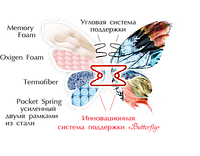 Ортопедический матрас Матролюкс Орхидея (односторонний)