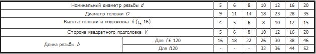 Таблица размеров болтов ГОСТ 7786-81
