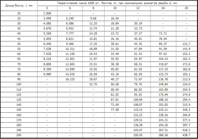 Таблица масс болтов ГОСТ 7786-81