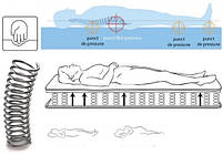 Ортопедический Матрас Usleep PhytoLife Flame SPA-эффект,, фото 2