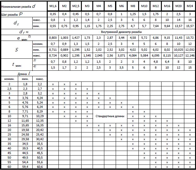 Таблица размеров установочных винтов DIN 916