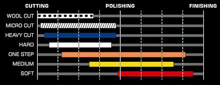 Твердый режущий полировальный круг Royal Pad 55 мм, фото 2