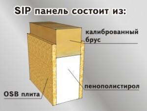 Что такое sip панели (сип панели)