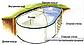 Сборный овальный бассейн TOSKANA 5,00х11,00х1,5 м, пленка 0,6 мм, фото 4
