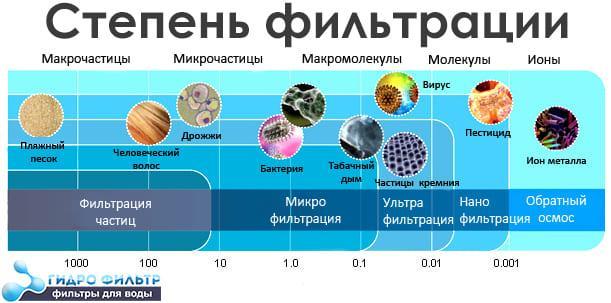 зображення таблиця ступінь фільтрації зворотного осмосу