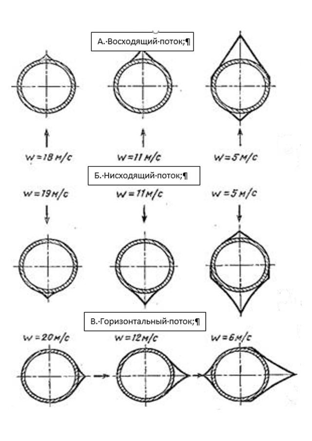 Механиз шлаковых и зольных отложений