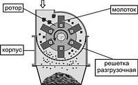 Решетка разгрузочная толщиной 4,0 мм, с отверстиями диам. 10,0 мм, перфорированное полотно, для МД 5х2