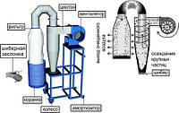 Блок пылеулавливания БПУ базовый комплект (вентилятор, опорная конструкция, циклон, рукавный фильтр)