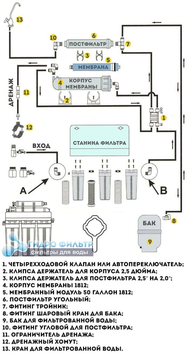 Картинка схемы обратного осмоса
