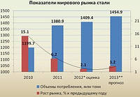 Аналитический обзор текущей ситуации на рынке металла и экспертный прогноз развития отрасли и цен на металлопрокат на 2013 год