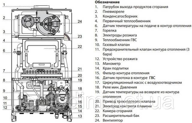 Газовый котел Ariston Clas X 24 ff турбо