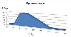 График применяемости безасбестового паронита novapress Universal в среде масло