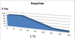 График применяемости безасбестового паронита novapress Basic в среде вода/пар