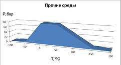 График применяемости безасбестового паронита novapress Basic в среде масло
