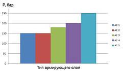 Рабочее давление уплотнительных материалов ТРГ в зависимости от армирующего слоя