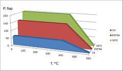 График применяемости графитовых уплотнительных материалов ТРГ