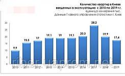 Ценовые тенденции на рынке недвижимости Киевского региона в 2021 году