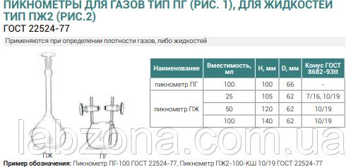 Пикнометр стеклянный ПЖ