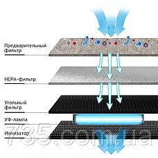 Очиститель воздуха для квартиры от пыли и вирусов Kiddy-101: HEPA и угольный фильтры, бактерицидная УФ-лампа, фото 2