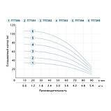 Насос центробежный скважинный 1.1кВт H 93(69)м Q 90(60)л/мин Ø80мм (кабель 40м) AQUATICA (DONGYIN) (777394), фото 4