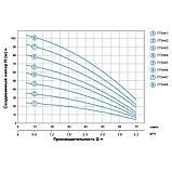 Насос центробежный многоступенчатый вертикальный 1.1кВт Hmax 82м Qmax 67л/мин LEO 3.0 (775446), фото 4