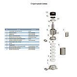 Насос центробежный многоступенчатый вертикальный 1.5кВт Hmax 94м Qmax 67л/мин LEO 3.0 (775447), фото 3