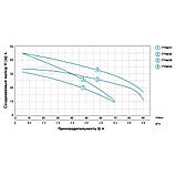 Насос центробежный многоступенчатый 0.45кВт Hmax 35м Qmax 70л/мин LEO 3.0 (775431), фото 4